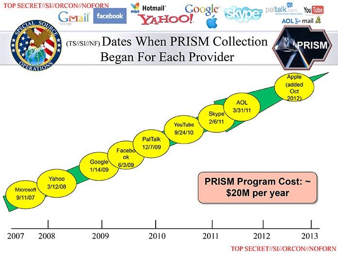 NSA volgt al jaren Amerikaanse bedrijven op het web
